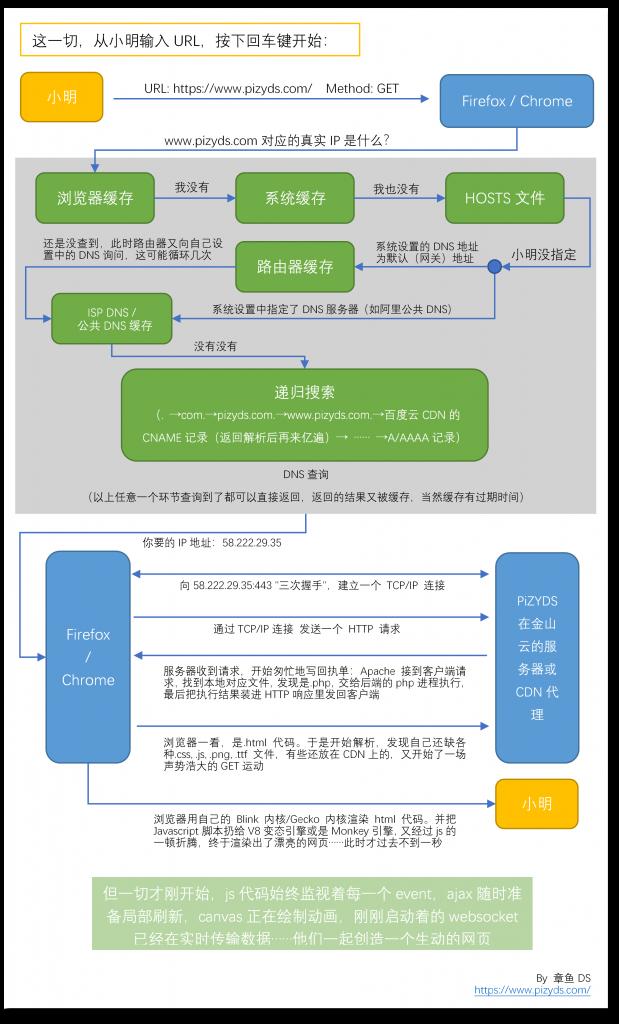 《[流程图]从输入网址到加载完毕的过程中发生了什么》